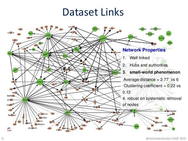 Dataset Links @micheldumontier::ISWC 20156 Network Properties 1. Well linked 2. Hubs and authorities 3. small-world phenom...