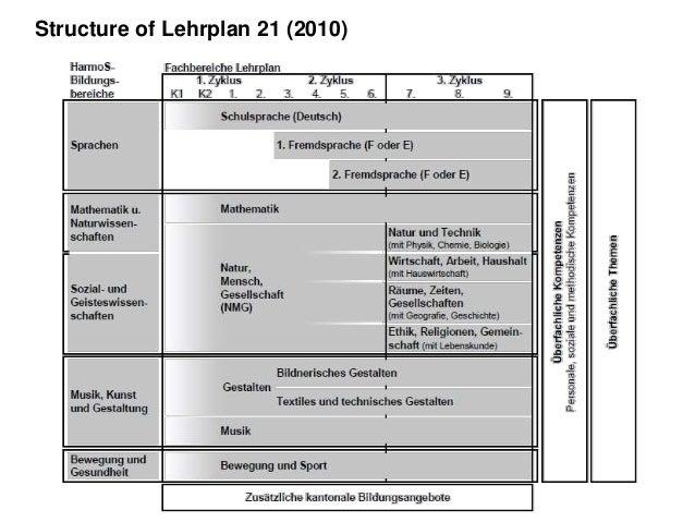 Structure of Lehrplan 21 (2014) «Module»