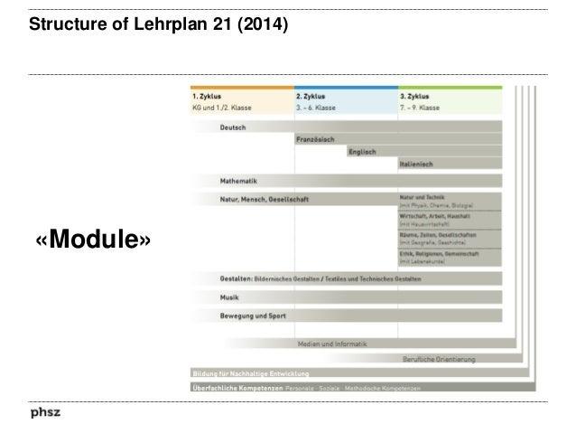 The three aspects of the module «Medien & Informatik» «Informatik»«Medien» «Anwendung»