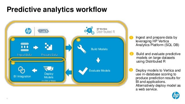 End-to-end Machine Learning Pipelines with HP Vertica and Distributed…