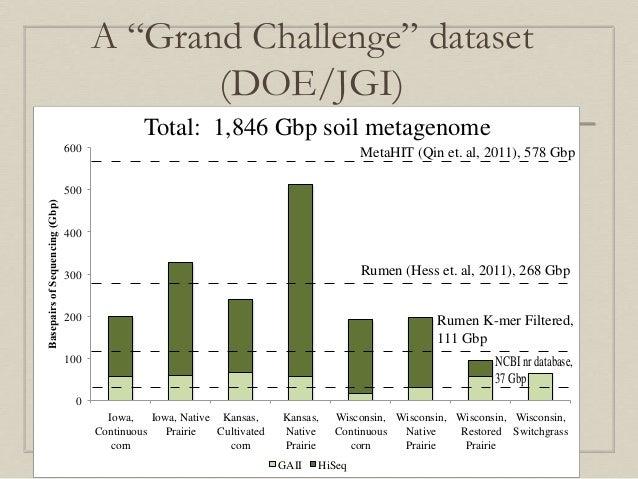 shotgun metagenomics from sampling to analysis pdf
