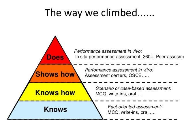 A Journey Towards Programmatic Assessment