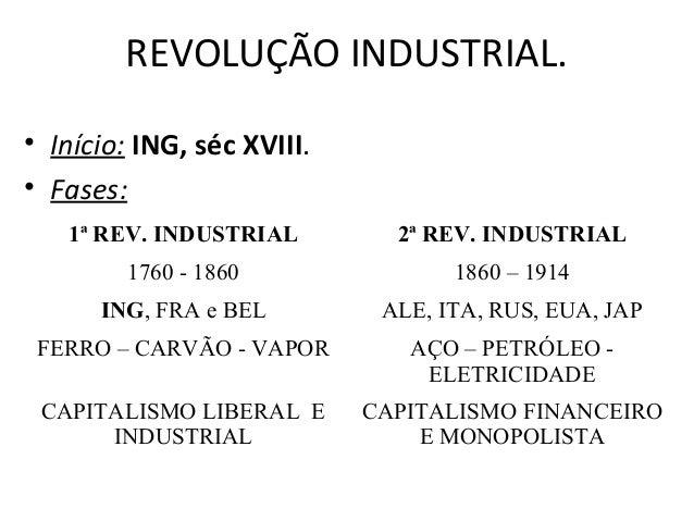 REVOLUÇÃO INDUSTRIAL. • Início: ING, séc XVIII. • Fases: 1ª REV. INDUSTRIAL 2ª REV. INDUSTRIAL 1760 - 1860 1860 – 1914 ING...