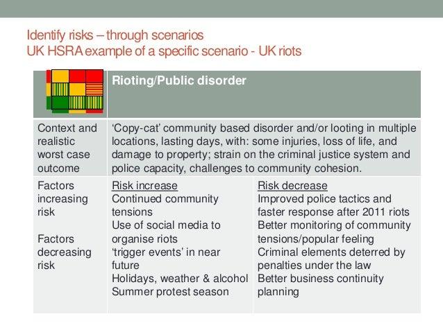 Case scenario examples worst Visualizing the