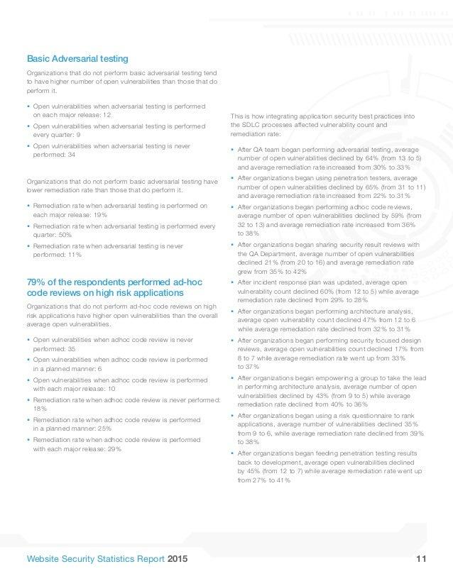 WhiteHat's Website Security Statistics Report 2015