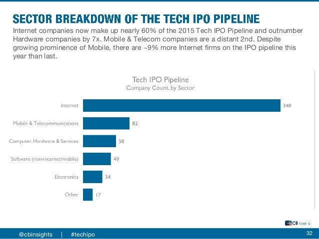 Top pre ipo technology companies