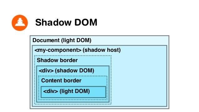 Shadow DOM Document (light DOM) <my-component> (host) Shadow border <div> (shadow/local) Content border <div> (light DOM) ...