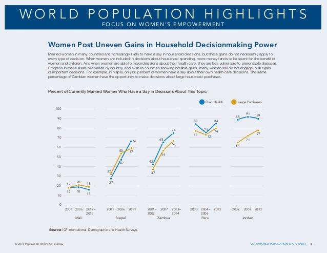 Datos De La Poblacin Mundial 2015 Population Reference Bureau 2