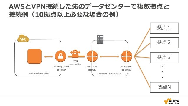 implementation of virtual private network vpn
