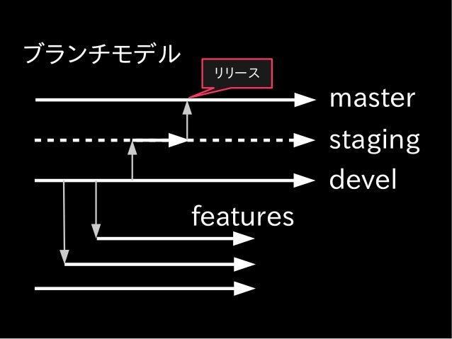 ブランチモデル ● Git-flow のブランチモデル ● devel ブランチは常にリリース可能な状態に 保つ ● リリース済みの機能の緊急修正は master ブランチからブランチを切って行う