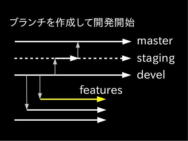 開発時の Jenkins の役割 ● Push されるごとにライブラリ更新、JS minify – 必要な場合のみ – 結果をコミット ● Push されるごとにテストを実行 – 失敗時には通知する – Slack、GH;E ● 動作確認のため...