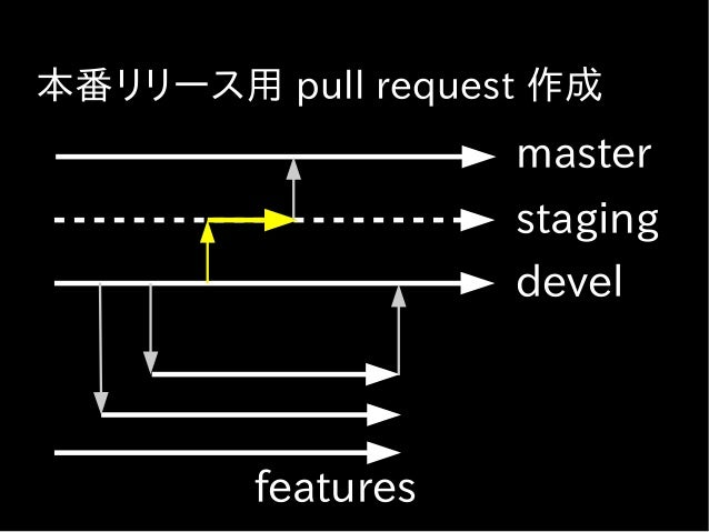Staging の動作確認後にリリース ● 本番リリース用 pull request のマージボタ ンで master ブランチにマージ ● Capistrano 3 で本番デプロイ