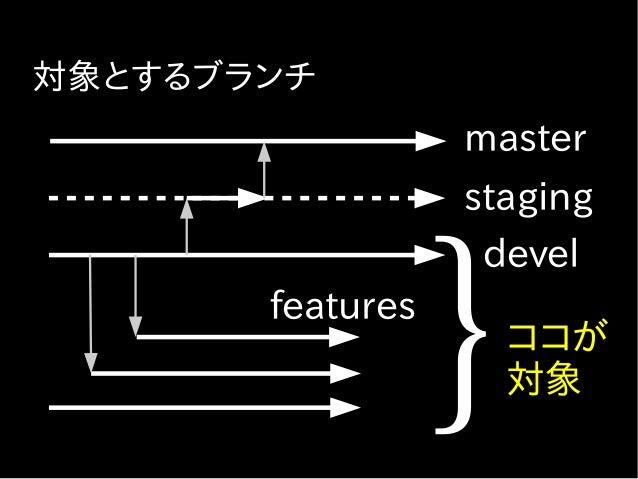 https://{branch-name}.dev.example.com/