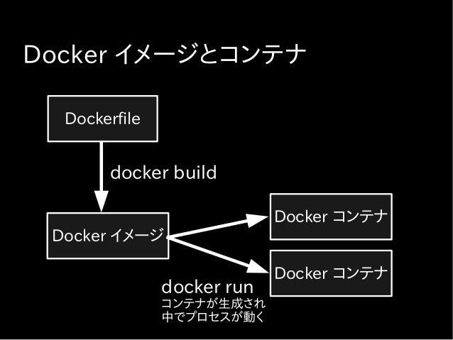 Docker API を用いたポート番号解決 ● ホスト側のポート番号が適当に割り当て – コンテナ内の web アプリケーションは 80 番 ポートをリッスン – Docker コンテナは 80 番を EXPOSE ● 各ブランチからイメージ...