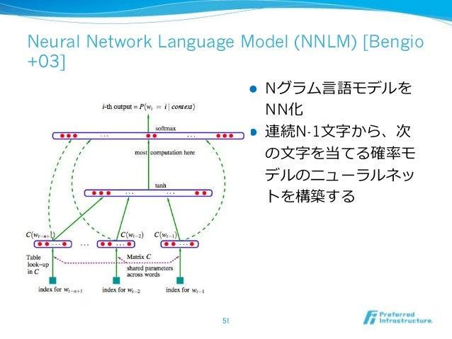 Dynamic Convolutional Neural Network [Kalchbrenner+14] ! CNN !