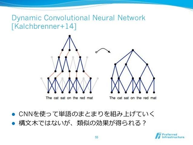 Caffe (http://caffe.berkeleyvision.org/) ! ! ! Convolutional Neural Network ! CPU GPU ! 1