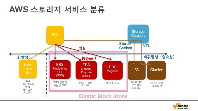 20150121 Aws Blackbelt Amazon Ebs Korean