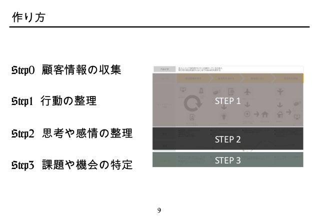 Copyright©2013 Loftwork inc. ALL Rights Reserved 9 作り方 Step0 顧客情報の収集 Step1 行動の整理 Step2 思考や感情の整理 Step3 課題や機会の特定 STEP 1 STEP...