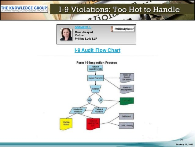 i 9 violations too hot to handle live webcast