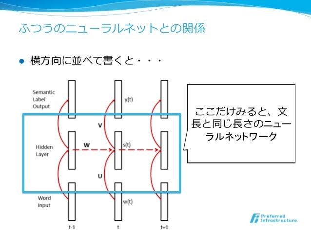 ふつうのニューラルネットとの関係 l 横⽅方向に並べて書くと・・・ 14 ここだけみると、⽂文 ⻑⾧長と同じ⻑⾧長さのニュー ラルネットワーク