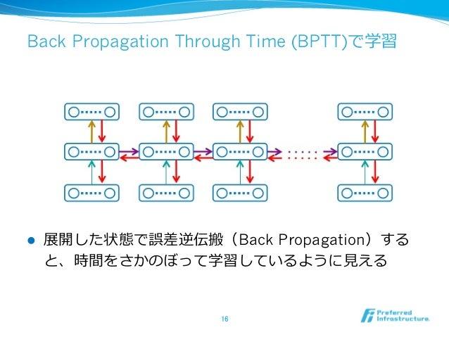 Back Propagation Through Time (BPTT)で学習 l 展開した状態で誤差逆伝搬(Back Propagation)する と、時間をさかのぼって学習しているように⾒見見える 16
