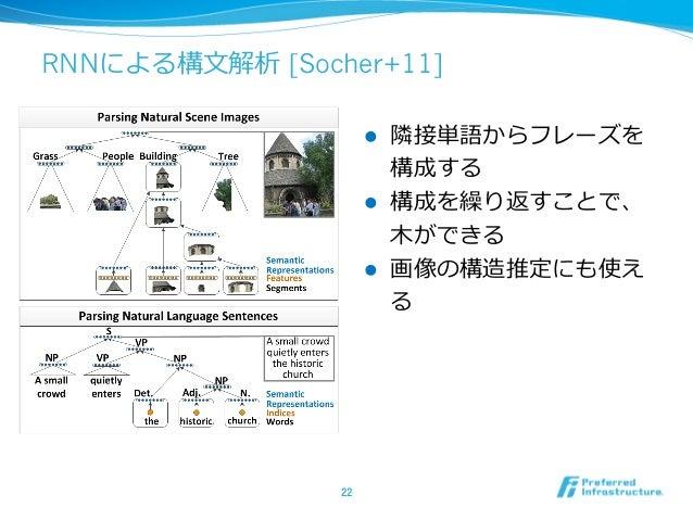 RNNによる構⽂文解析 [Socher+11] l 隣隣接単語からフレーズを 構成する l 構成を繰り返すことで、 ⽊木ができる l 画像の構造推定にも使え る 22