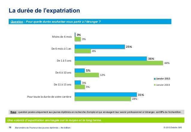 opinionway pour deloitte