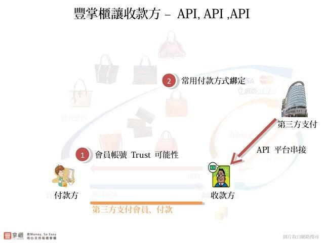 第三方支付配合角色 – 會員制、價金保管 買方消費者 網路平台商店 合作銀行 購買商品 出貨 收款無誤 收貨無誤 第三方支付會員、付款 給付款項 豐掌櫃讓收款方 – API, API ,API 圖片取自網路搜尋 付款方 收款方 第三方支付會員、...
