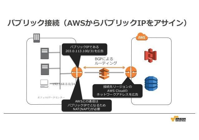AWS Black Belt Techシリーズ AWS Direct Connect