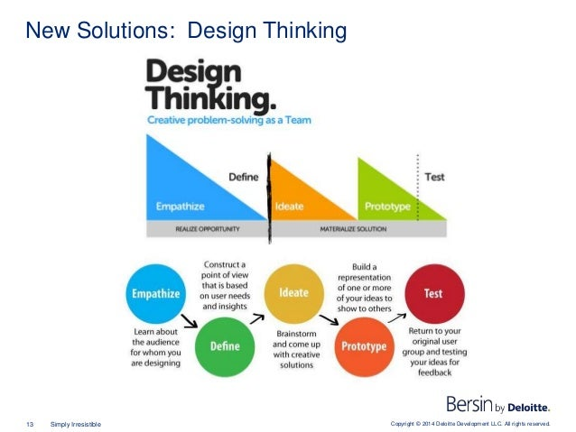 Copyright © 2014 Deloitte Development LLC. All rights reserved.13 Simply Irresistible New Solutions: Design Thinking