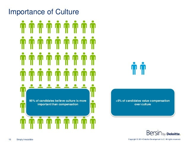 Copyright © 2014 Deloitte Development LLC. All rights reserved.15 Simply Irresistible Importance of Culture 95% of candida...