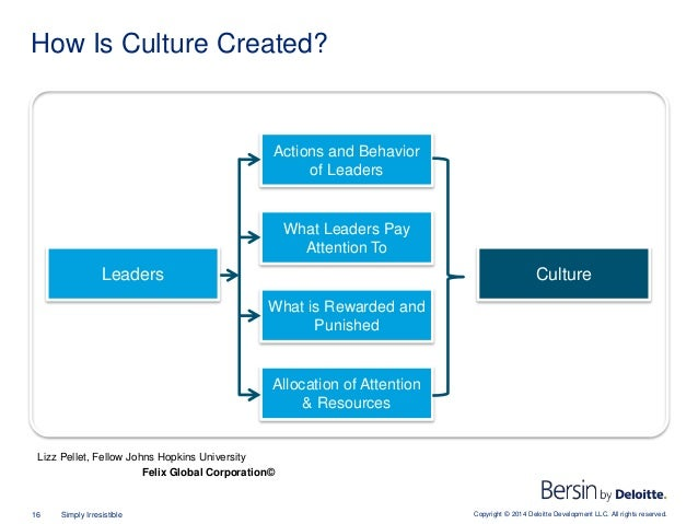Copyright © 2014 Deloitte Development LLC. All rights reserved.16 Simply Irresistible How Is Culture Created? Culture Acti...