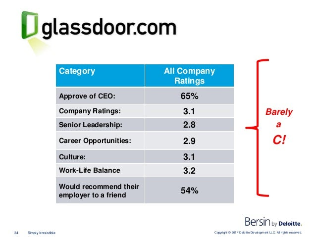 Copyright © 2014 Deloitte Development LLC. All rights reserved.34 Simply Irresistible Glassdoor Data Looks Worse Category ...