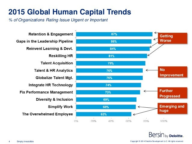 Copyright © 2014 Deloitte Development LLC. All rights reserved.4 Simply Irresistible 2015 Global Human Capital Trends % of...