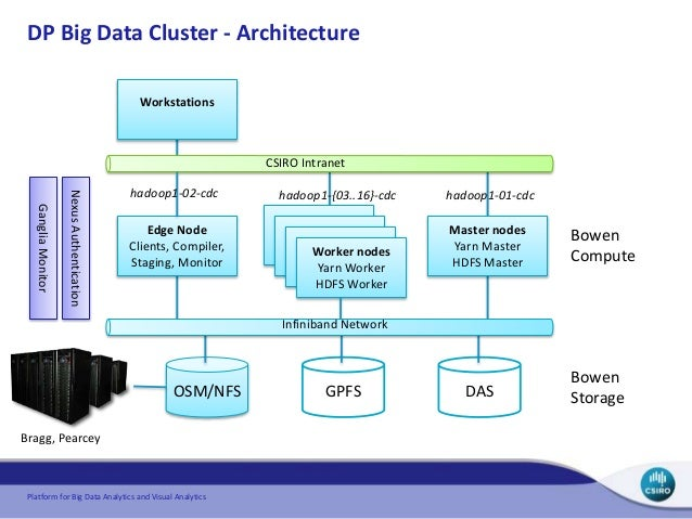 Platform for big data analytics and visual analytics csiro use cases for Architecture big data