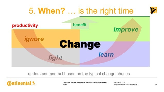 the role of change in organizational productivity Leading organizational transformations  labor productivity, and throughput time  here the leadership role is to identify the needed changes systematically and .