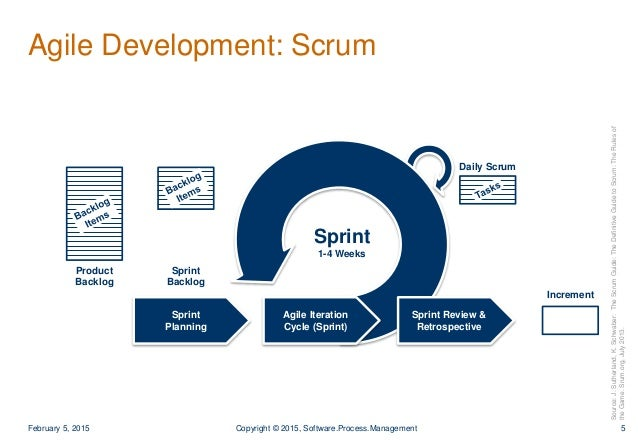 agile methodology features