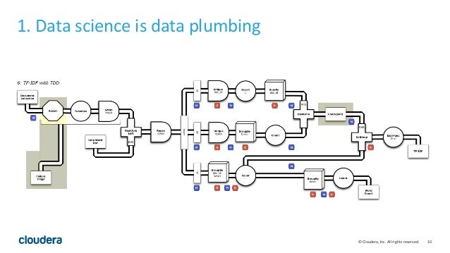 Large-Scale Data Science on Hadoop (Intel Big Data Day)
