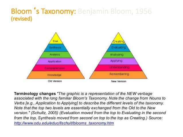 blooms taxonomy nursing education paper International j ournal of m ultidisciplinary s ciences and engineering , vol  6, no 9, s eptember 2015 blooms taxonomy– application in exam papers assessment s ilango sivaraman1 and dinesh krishna2 1,2 caledonian college of engineering, muscat, oman abstract– testing the students' cognitive.