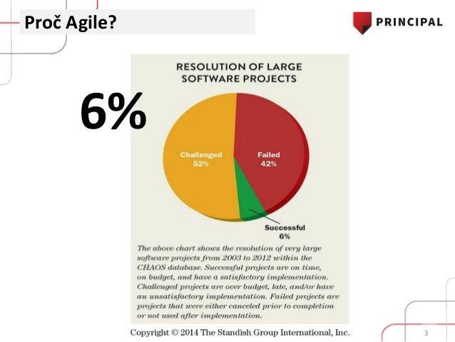 Zachrání nás Agile? - Does Agile save us? Slide 3