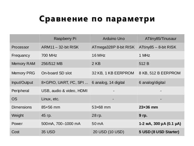 Сравнение по параметриСравнение по параметри Raspberry Pi Arduino Uno ATtiny85/Tinusaur Processor ARM11 – 32-bit RISK ATme...