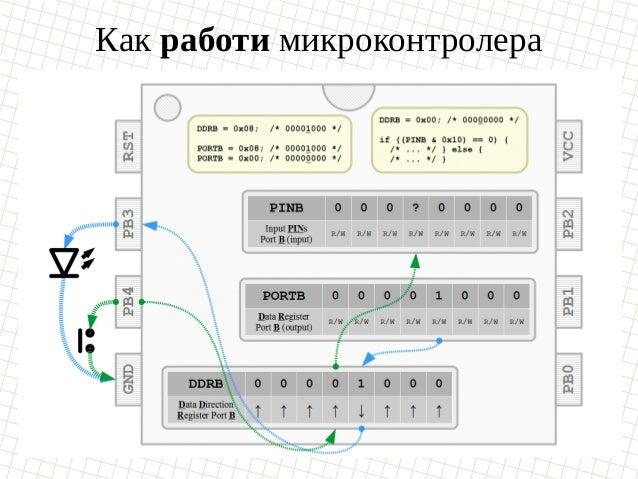 Как работи микроконтролера