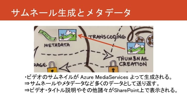 サムネール生成とメタデータ ・ビデオのサムネイルが Azure MediaServices よって生成される。 ⇒サムネールやメタデータなど多くのデータとして送り返す。 ⇒ビデオ・タイトル説明やその他諸々がSharePoint上で表示される。