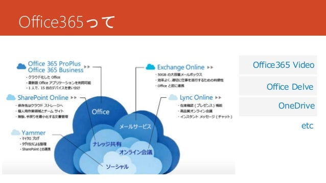 Office365って Office365 Video OneDrive Office Delve etc