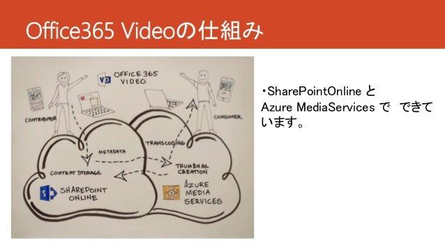 Office365 Videoの仕組み ・SharePointOnline と Azure MediaServices で できて います。