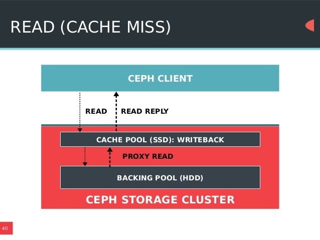 Storage tiering and erasure coding in Ceph (SCaLE13x)