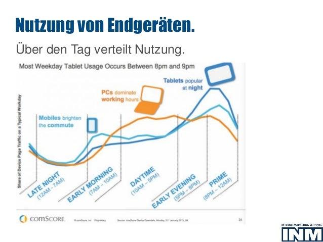 SEO Über den Tag verteilt Nutzung. Nutzung von Endgeräten.