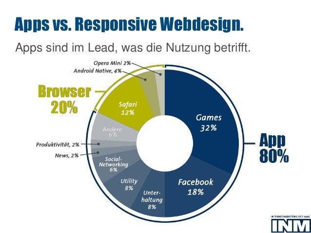 SEO Apps sind im Lead, was die Nutzung betrifft. Apps vs. Responsive Webdesign.