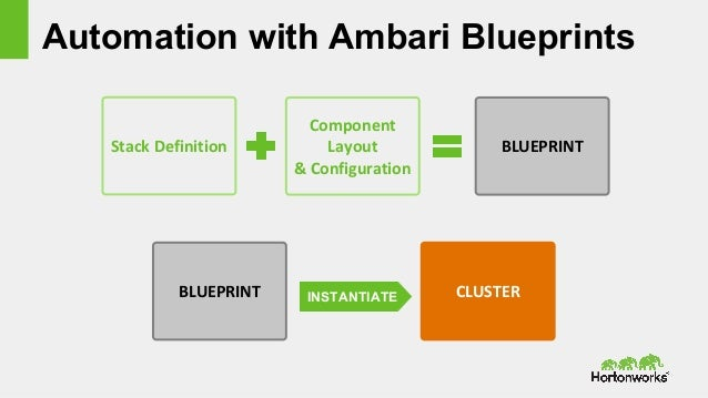 Hortonworks technical workshop apache ambari manual install with ambari wizard 21 automation with ambari blueprints malvernweather Image collections