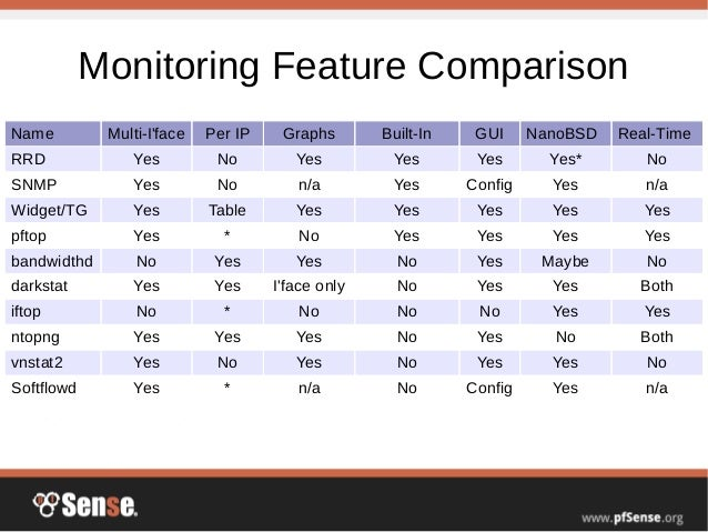 Bandwidth Monitoring - pfSense Hangout March 2015